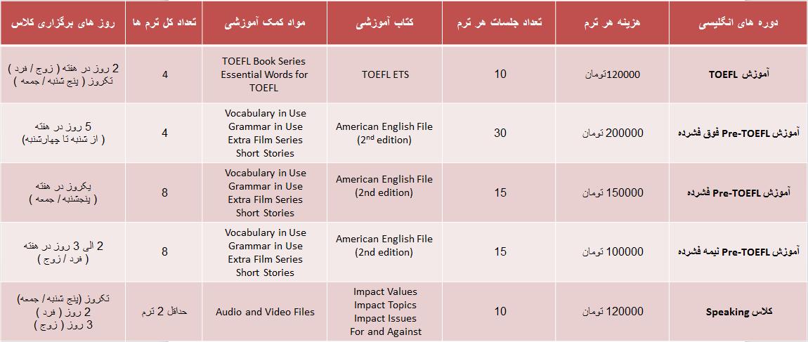 آموزش TOEFL