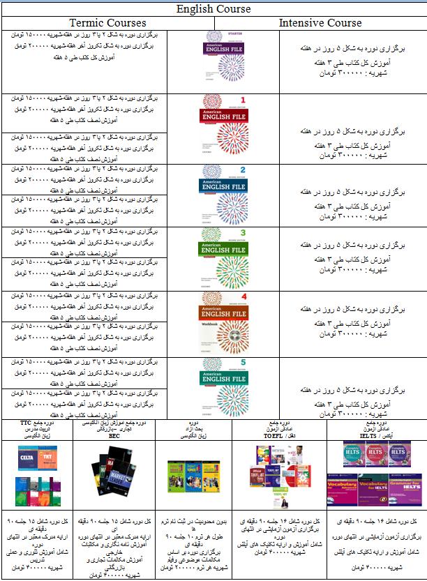 چارت ترم های زبان انگلیسی ایران کمبریج