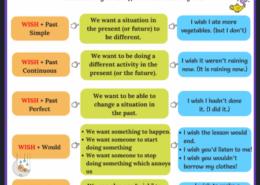 آموزش جملات آرزویی در زبان انگلیسی