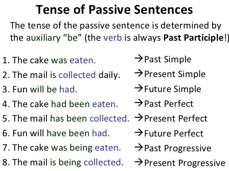 آموزش جملات مجهول در زبان انگلیسی