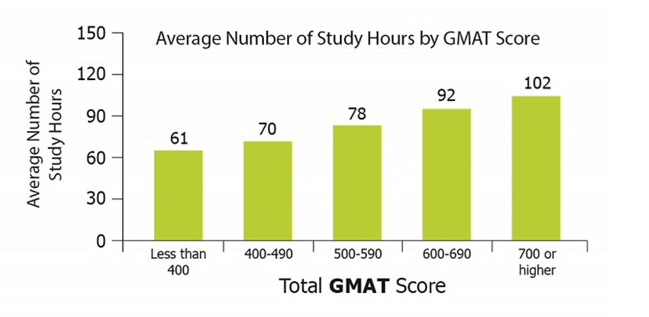 اطلاعات آزمون GMATسال 2020