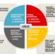 ساختار آزمون GMAT زبان انگلیسی