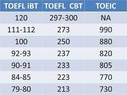 مقایسه بین TOEFL و TOEIC
